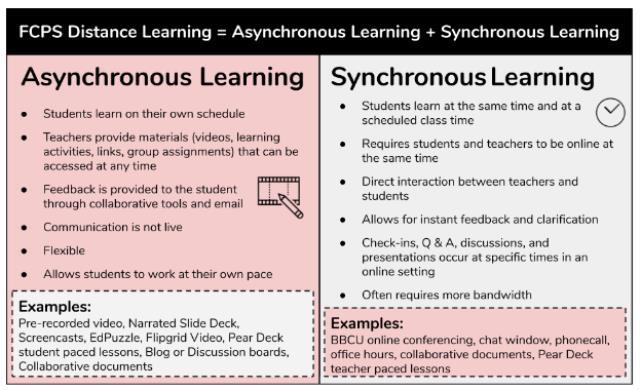 Asynchronous vs Synchronous elearning