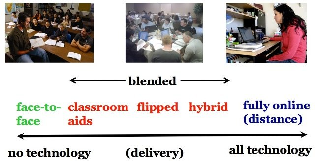 Different modes of delivery of distance education